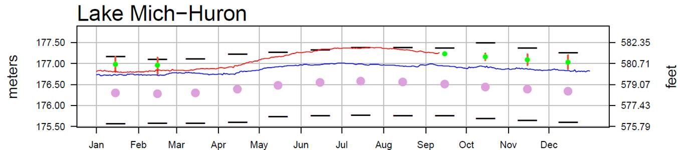 September 15 Water Levels Report