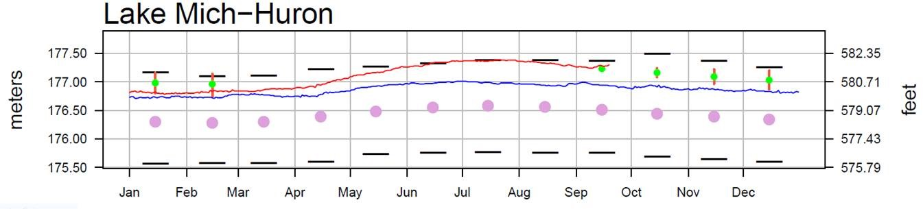 September 22 Water Levels Report