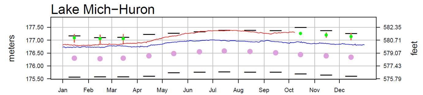 October 13 Water Levels Report