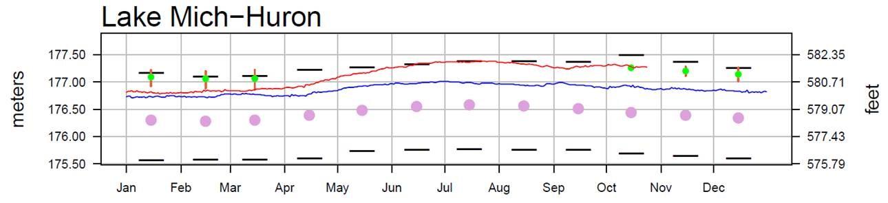 October 27 Water Levels Report