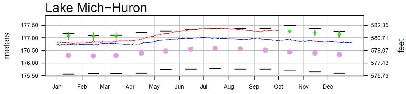 October 6 Water Levels Report