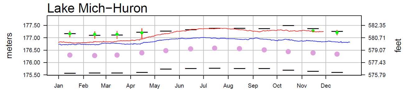 December 1 Water Levels Report