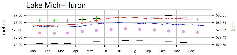 December 8 Water Levels Report