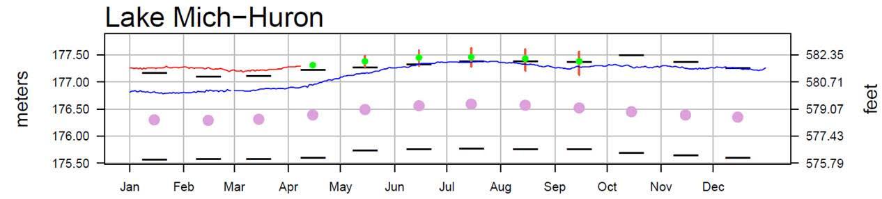 April 12 Water Levels Report