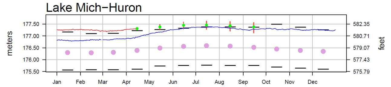 April 19 Water Levels Report