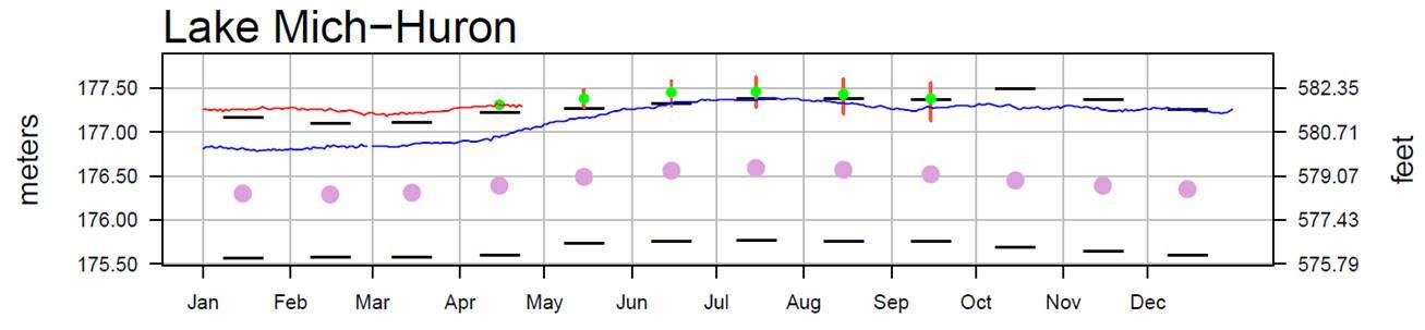 April 26 Water Levels Report