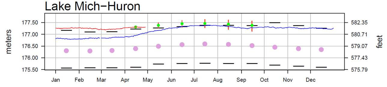 May 3 Water Levels Report