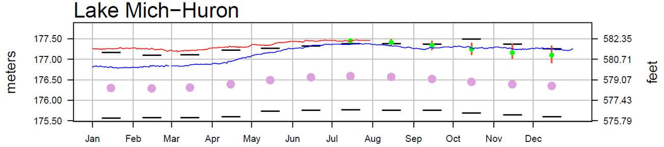 August 2 Water Levels Report