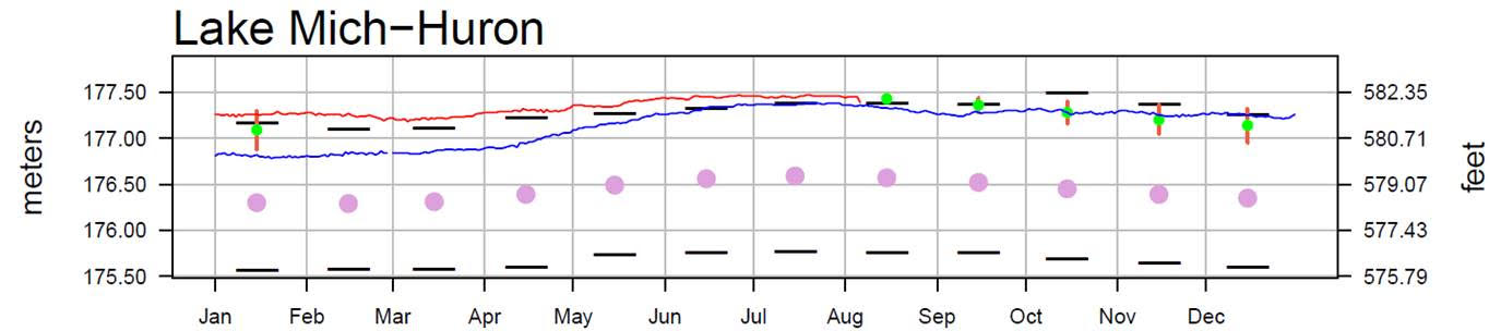 August 9 Water Levels Report