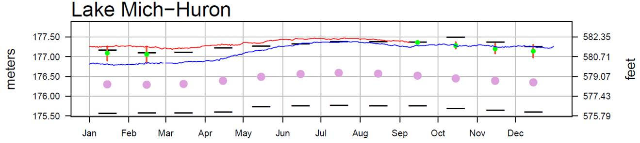September 14 Water Levels Report