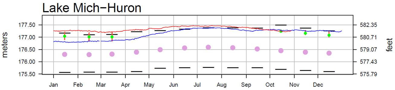 November 1 Water Levels Report