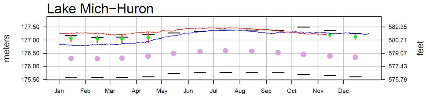 November 15 Water Levels Report