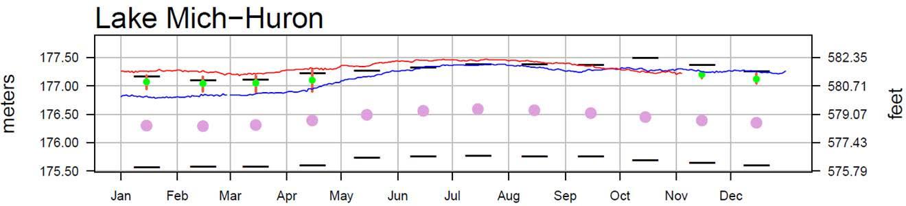 November 8 Water Levels Report