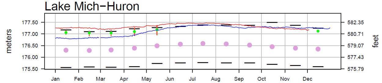 December 13 Water Levels Report