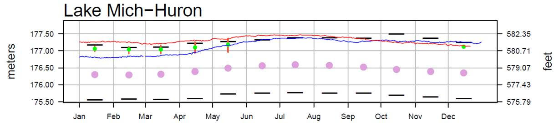 December 27 Water Levels Report