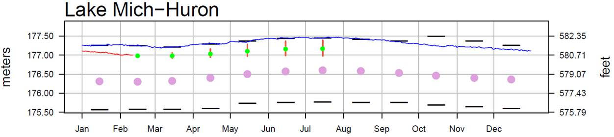 February 14 Water Levels Report