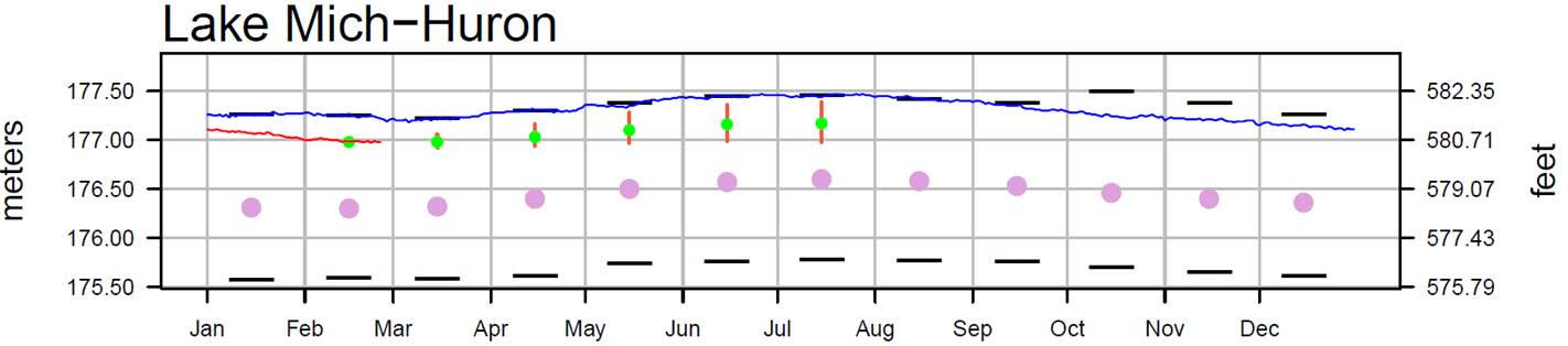 February 28 Water Levels Report