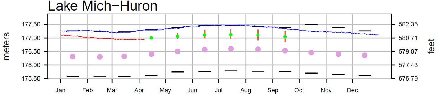 April 11 Water Levels Report