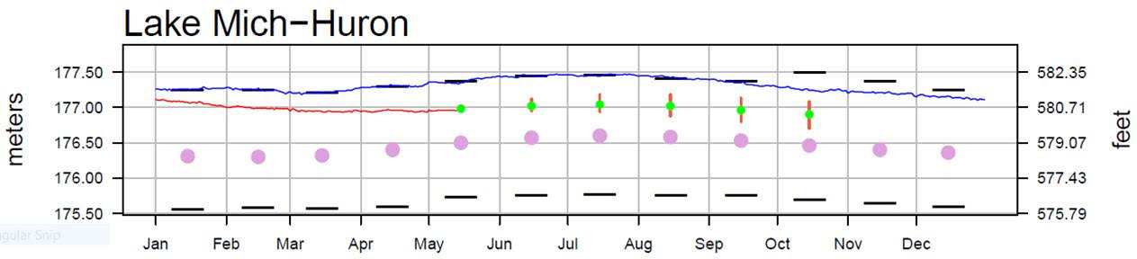 May 16 Water Levels Report