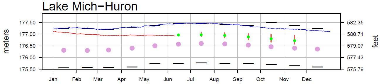 June 13 Water Levels Report