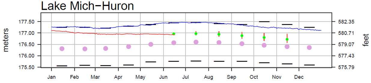 June 20 Water Levels Report