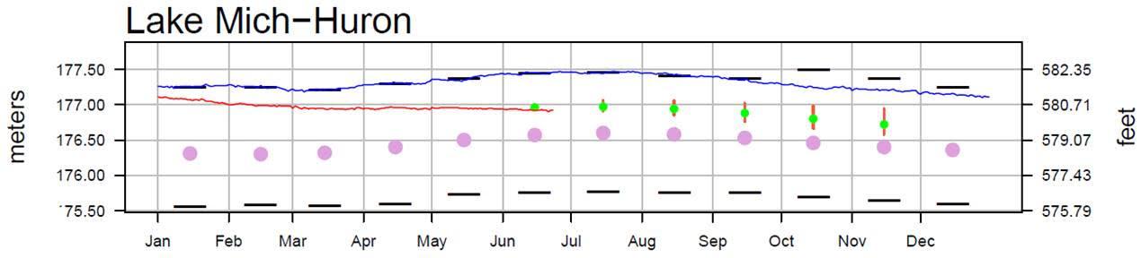 June 27 Water Levels Report