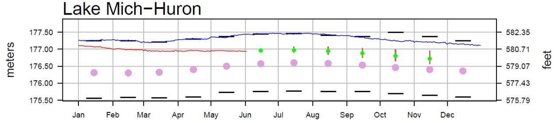 June 6 Water Levels Report