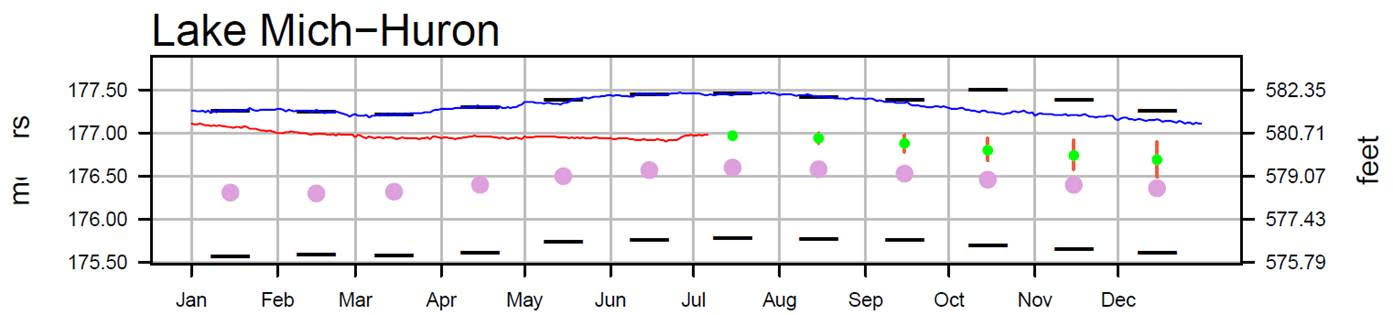 July 11 Water Levels Report