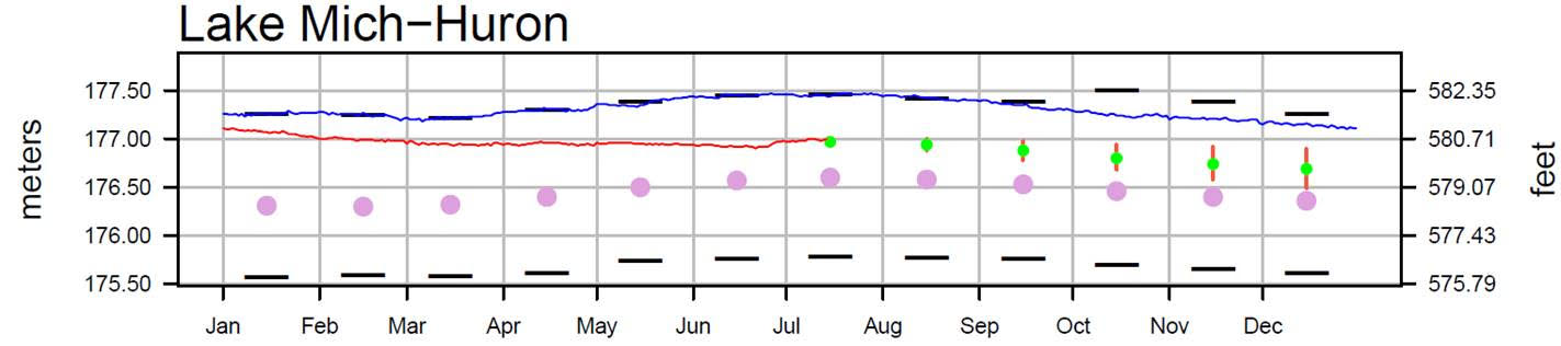 July 18 Water Levels Report