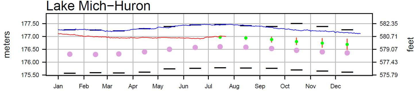 July 25 Water Levels Report