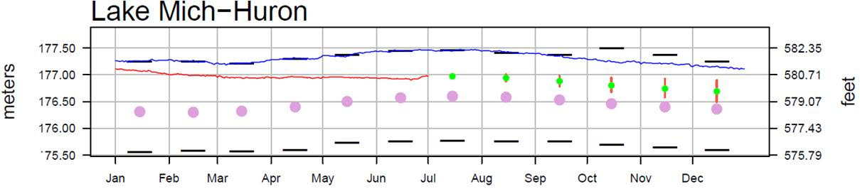 July 4 Water Levels Report