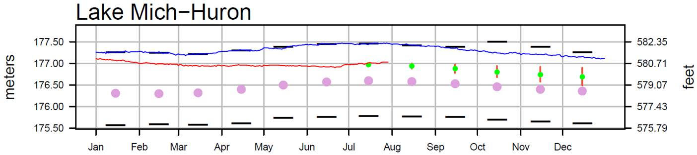 August 1 Water Levels Report