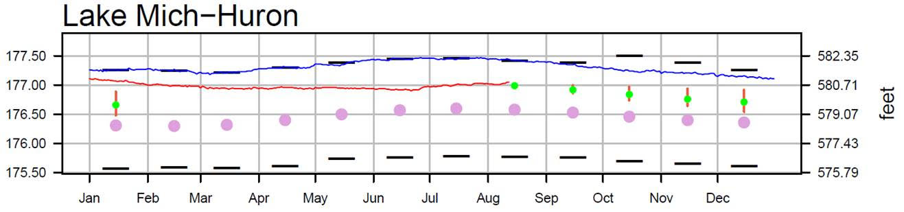 August 15 Water Levels Report