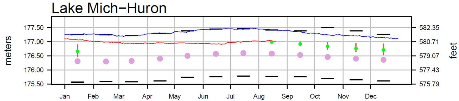 August 22 Water Levels Report