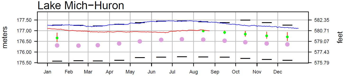 August 29 Water Levels Report