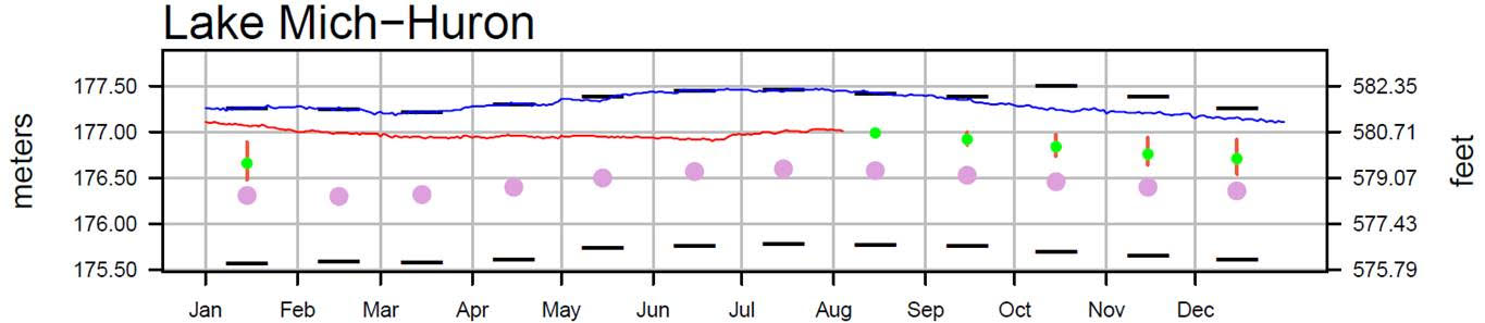 August 8 Water Levels Report