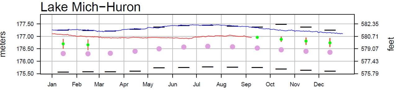 September 12 Water Levels Report