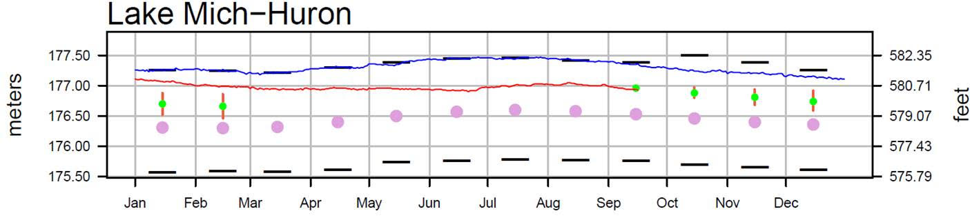 September 19 Water Levels Report