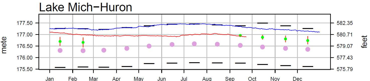 September 26 Water Levels Report