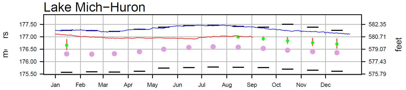 September 5 Water Levels Report
