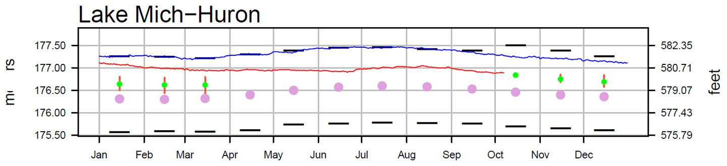 October 10 Water Levels Report
