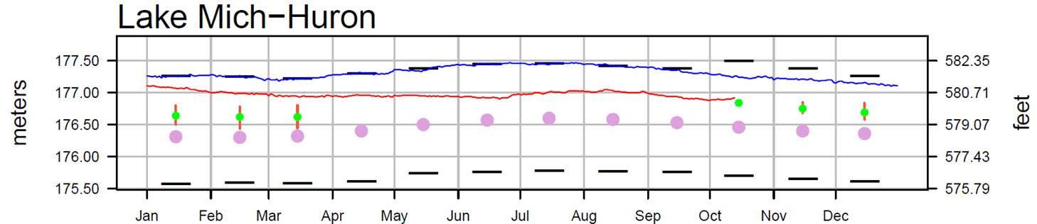 October 17 Water Levels Report