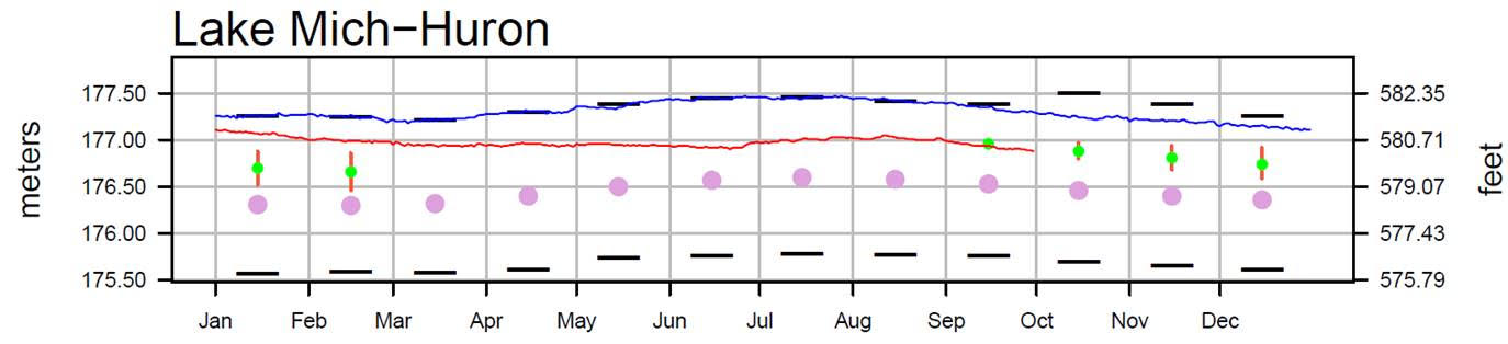 October 3 Water Levels Report